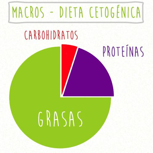 halitosis dieta cetogenica